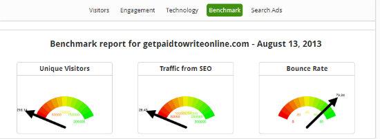 GitGrow   Benchmark Report