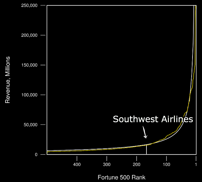 "Southwest Airlines is #167 in the Fortune 500, with $15.7 billion in sales"" to generate the white curve, based on 80/20. The yellow curve is the actual data. 80/20 is incredibly accurate an applies to literally a million different things. The tool is at www.8020curve.com."