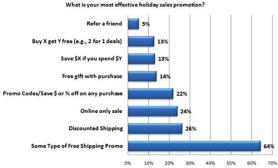 Stamps.com statistics showing percentages of people who buy because of free shipping