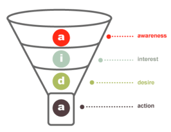 conversion funnel aida