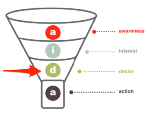 conversion funnel desire