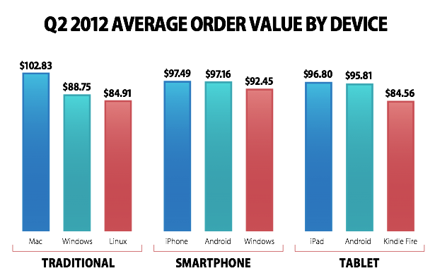 order value