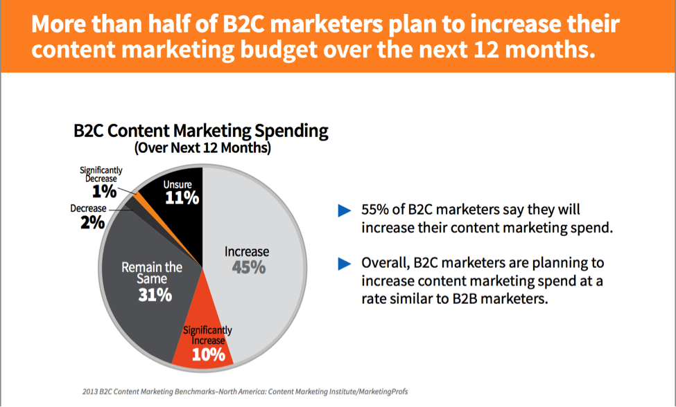 More than half of B2C marketers plan to increase their content marketing budgets