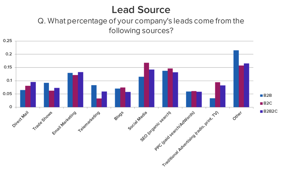 Lead source graph from Hubspot