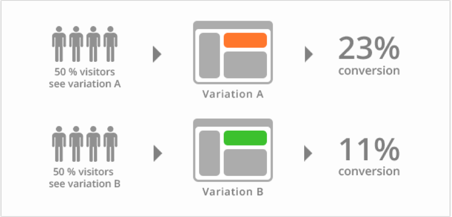 A/B-Testing-Example-6