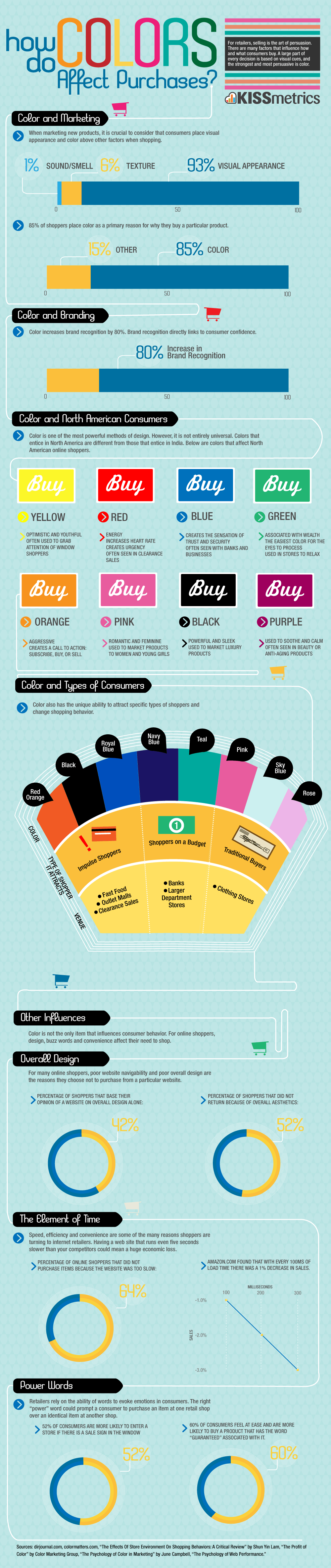 color purchases lrg kissmetrics