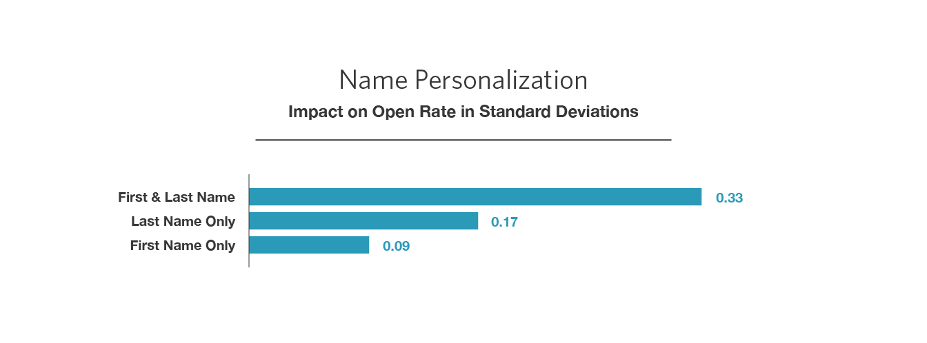 First And Last Name: The Surprising Secret To Higher Email Open Rates