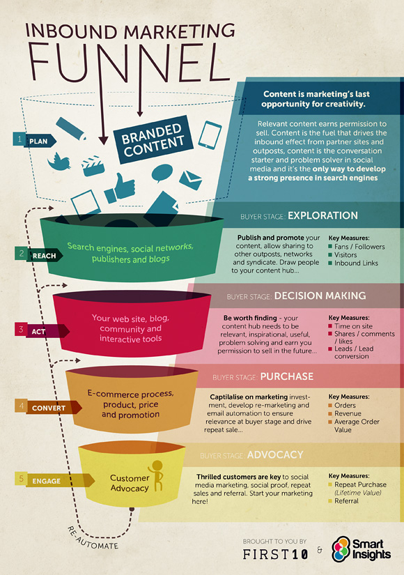 inbound-marketing-funnel