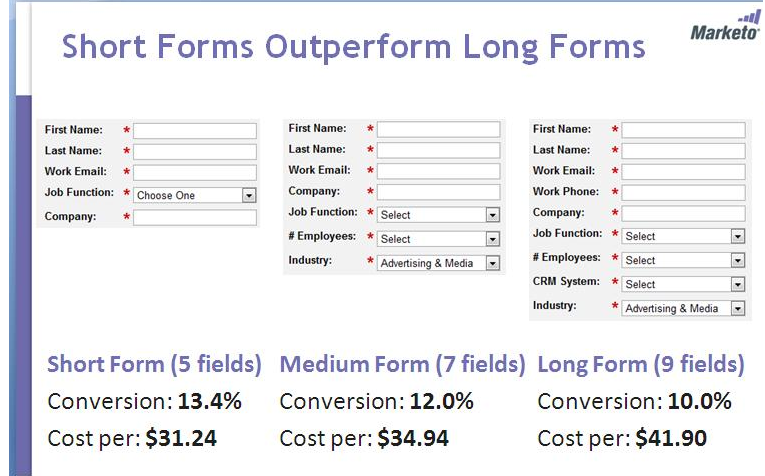 10 Tweaks for BIG Improvements on Your Web Forms