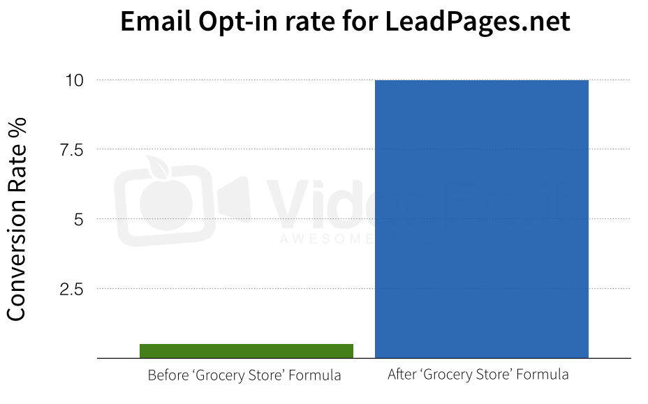 lead pages grocery store