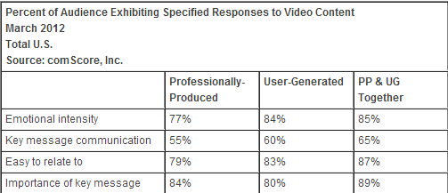 are professional videos better