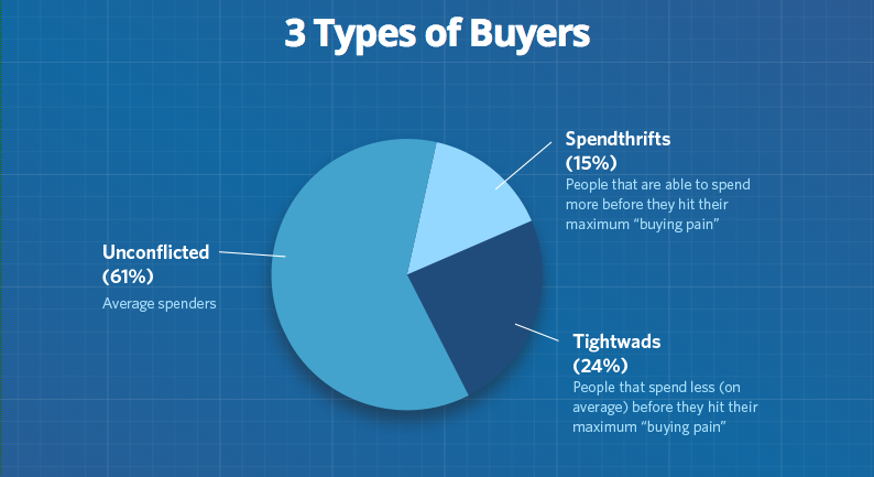 3 types of buyers
