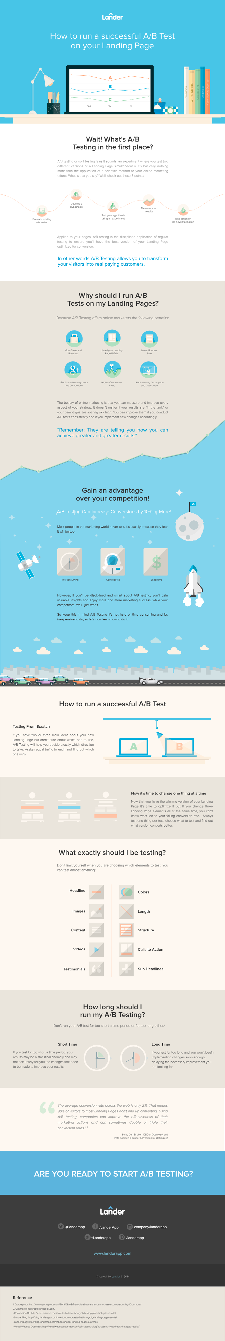 landers ab testing infographic 900