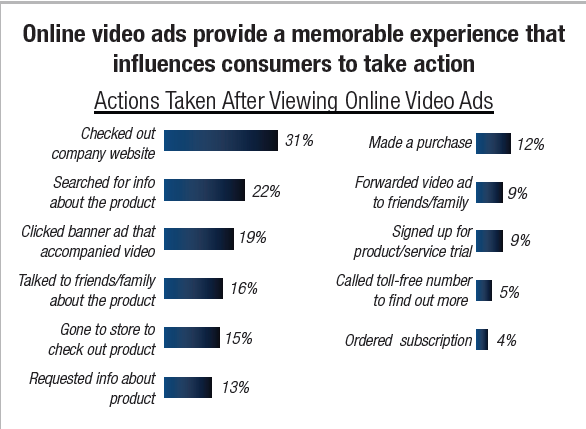 online video influences customers