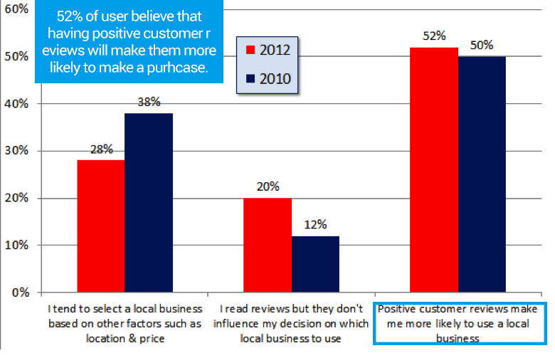 Positive reviews are highly likely to influence a customer's buying decision