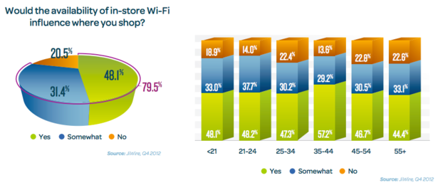 in store wi-fi stats blog full