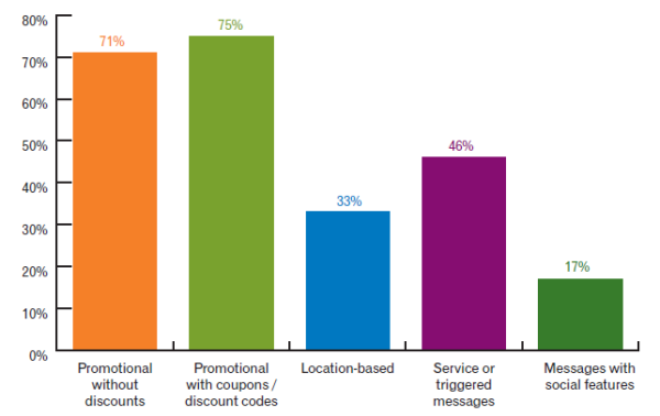 Is Email Personalization Still a Conversion Clincher?