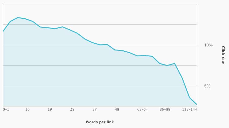 words per link