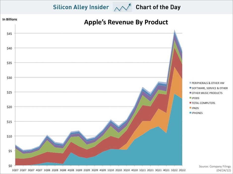 Apple new product conversion rates