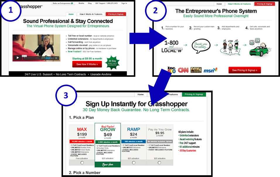 Smart sales funnels are coming are you ready for Best websites for sales