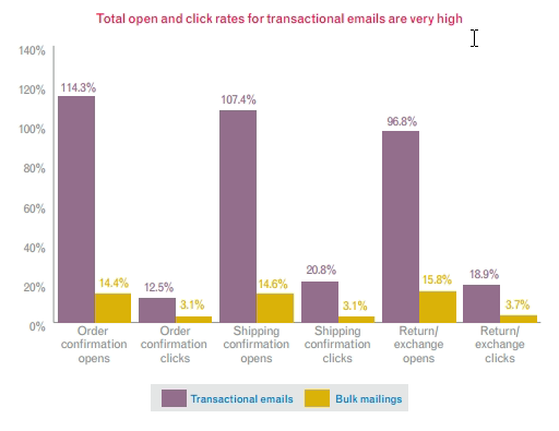 How to Create the Perfect Transactional Email