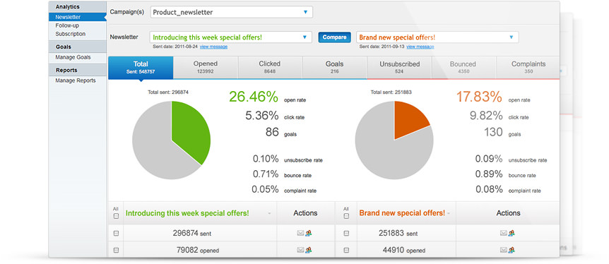 Email Analytics Overview