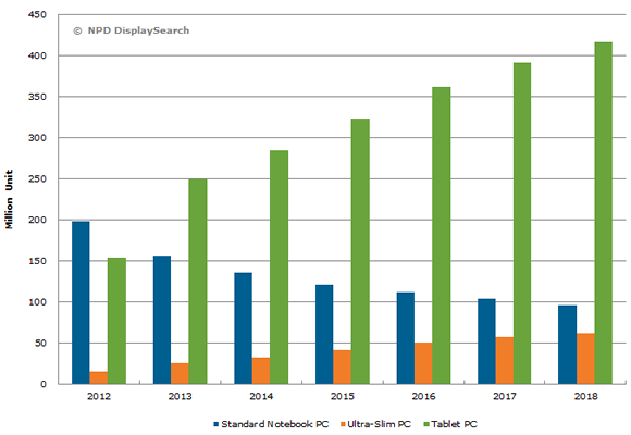 worldwide tablet pc shipment forecast