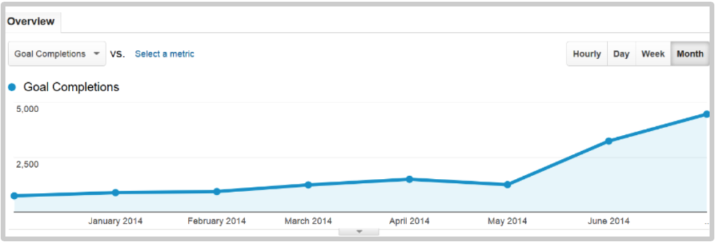 Conversion increase map from squeeze page