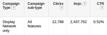 Google adwords display campaign