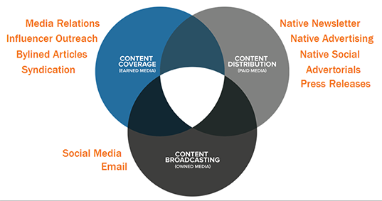 4 Guiding Lights for Content that Converts