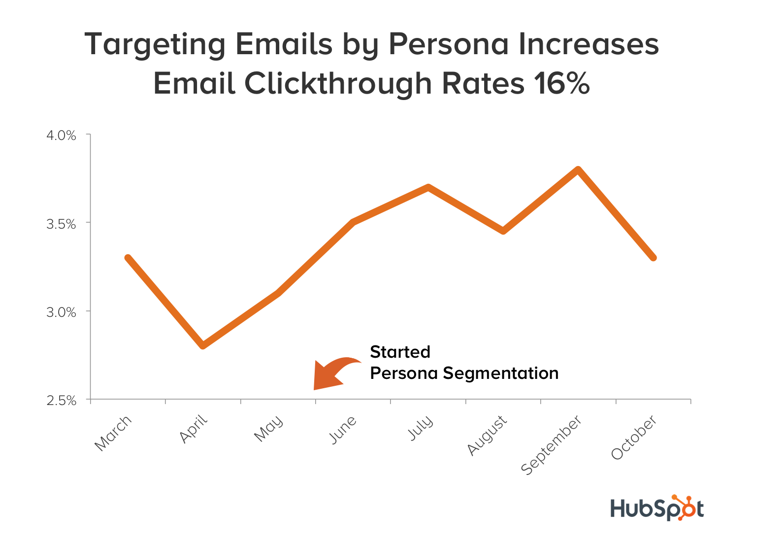 targeting emails by persona increases email clickthrough rates by 16 percent 2
