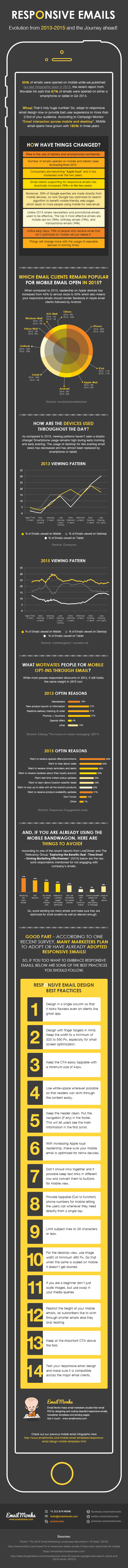 Responsive Emails Infographic - Revised