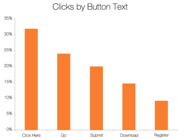 Graph from hubspot survey on boring CTA conversions