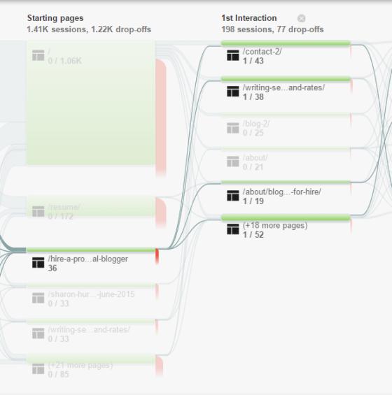 Gebruikers stromen Google Analytics