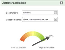 live chat customer satisfaction rates