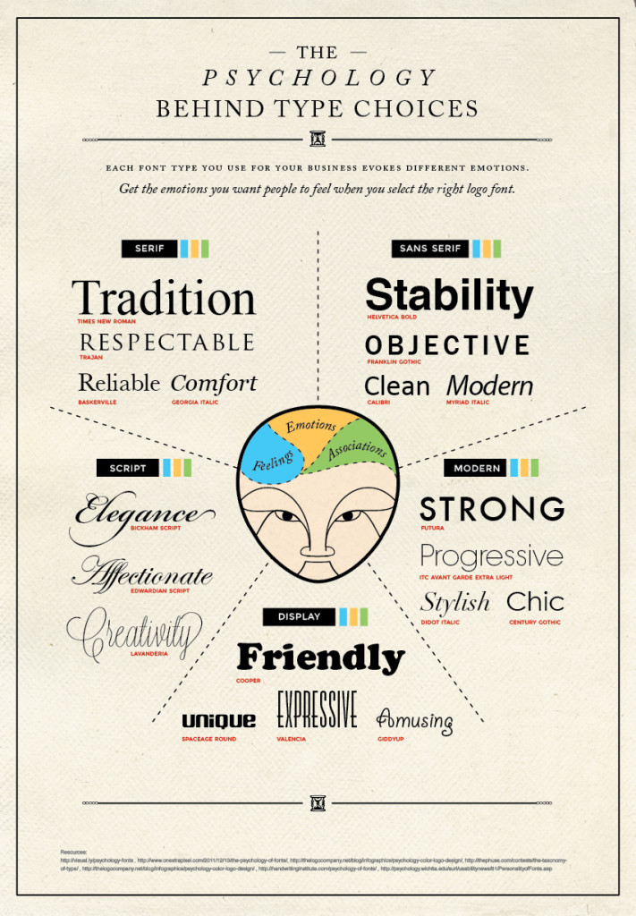 the psychology behind typography