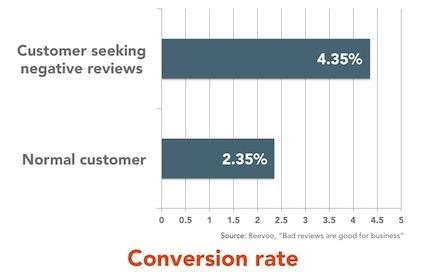 Negative reviews convert higher