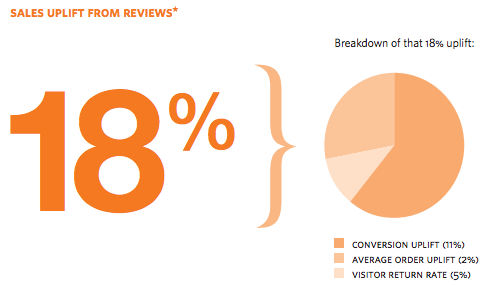 Sales uplift from reviews