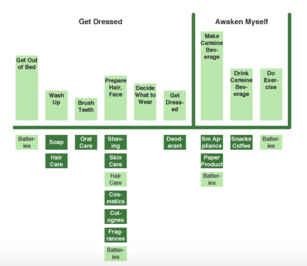 Mental Model Diagram