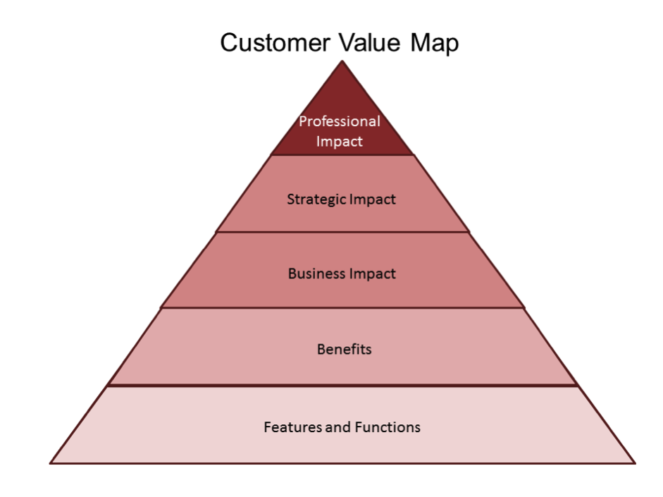 customer value hierarchy As business studies – product (marketing mix) product levels: the customer-value hierarchy in planning its market offering, the marketer needs to address five product levels (see below.