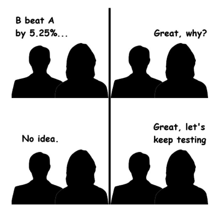 decision quadrant for testing