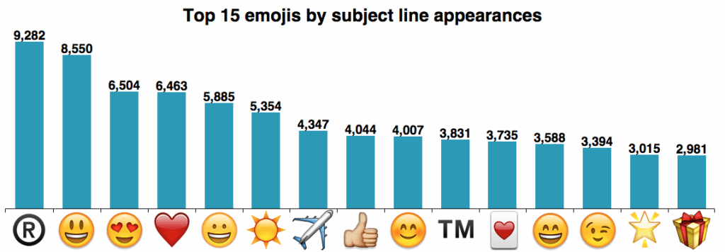 Top 15 Emojis by subject link - Email Marketing