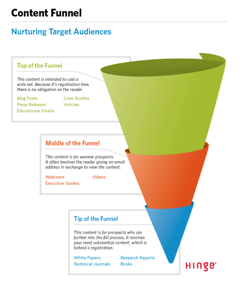 The 3 step conversion funnel that will revolutionize your content funnel diagram pooptronica Images