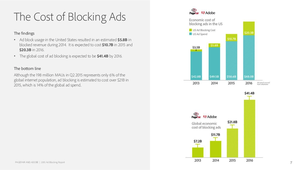 cost-of-ad-blocking