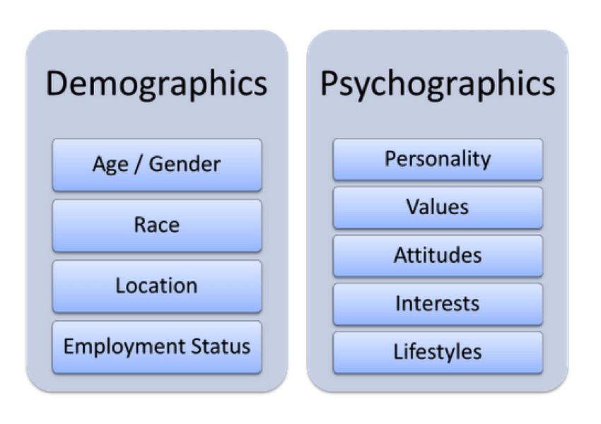 3 Psychographic Gems You Must Find Out About Your Customers