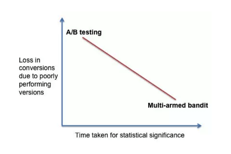 loss-in-conversion-due-to-poorly-performing-versions