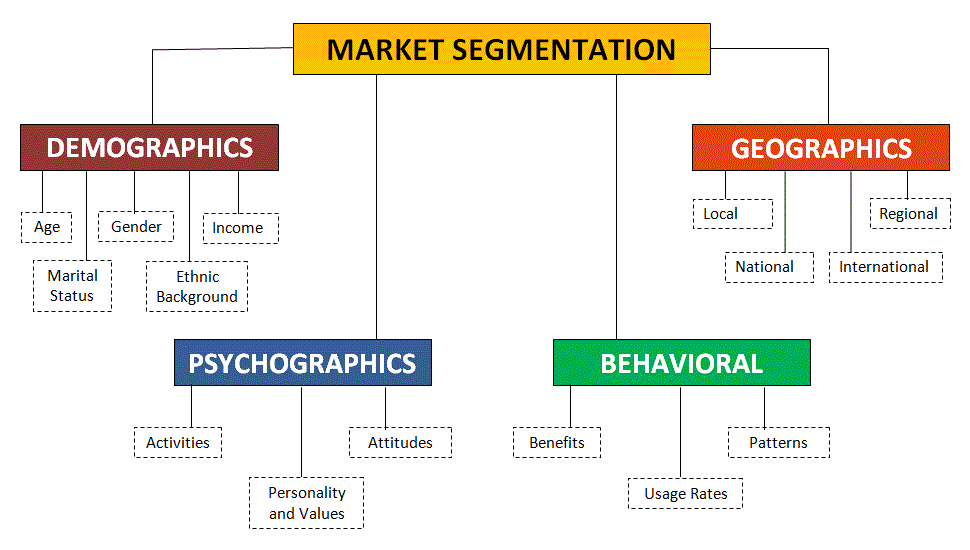 market-segmentation-chart Table Of Demographics And Outbreak Information Example on