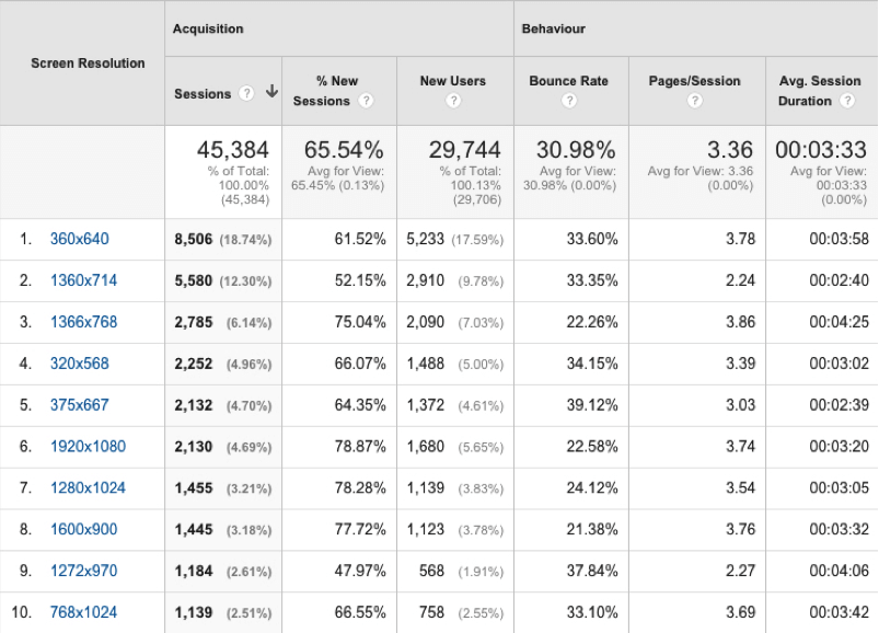 screen-resolution-in-google-analytics