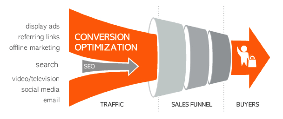 The 3 Step Conversion Funnel Wsi