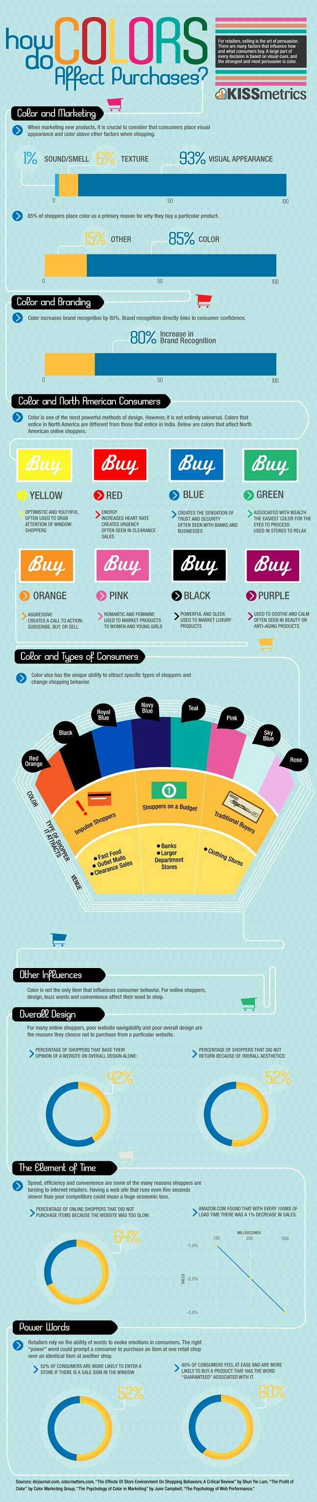 Color Purchases KISSmetrics